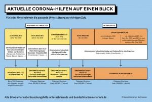 Aktuelle Corona-Hilfen auf einen Blick